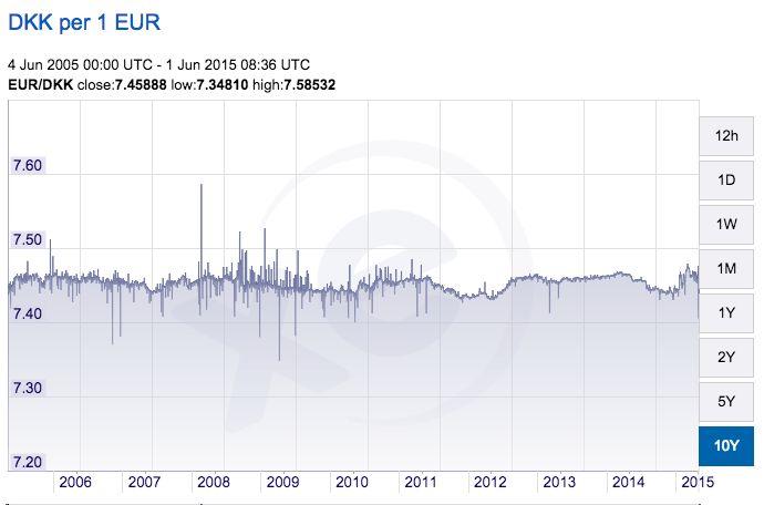 10 year exchange rate (DKK per 1 EUR)