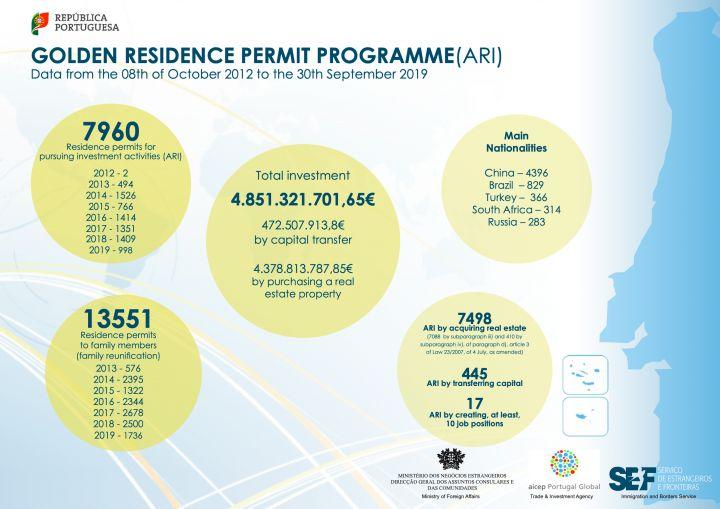 Statistics from SEF on Portuguese Golden Visas issued per September 2019