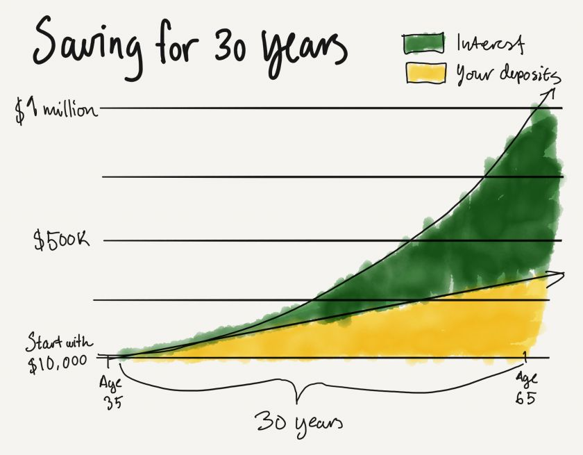 By investing $10,000/year for 30 years, you can retire with $1 million in the bank
