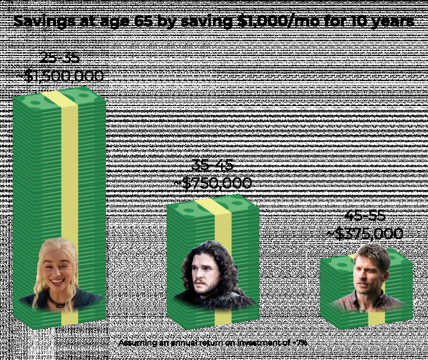 Savings at age 65 by saving $1,000/mo for 10 years