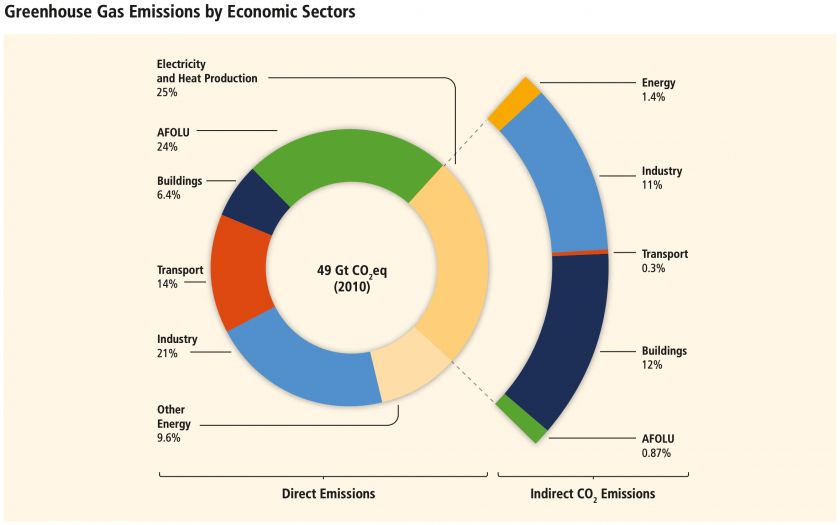 Emissions by economic sectors graph