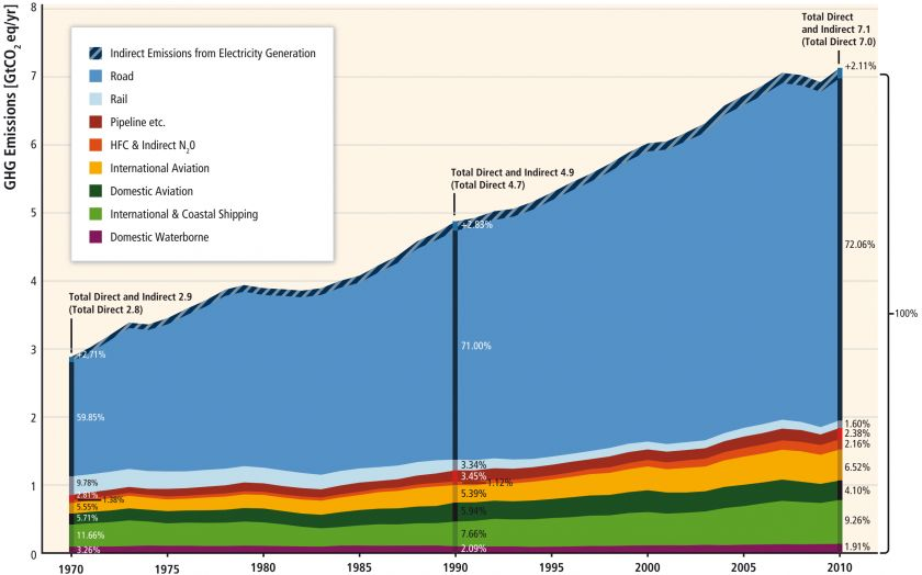 Transportation emissions graph